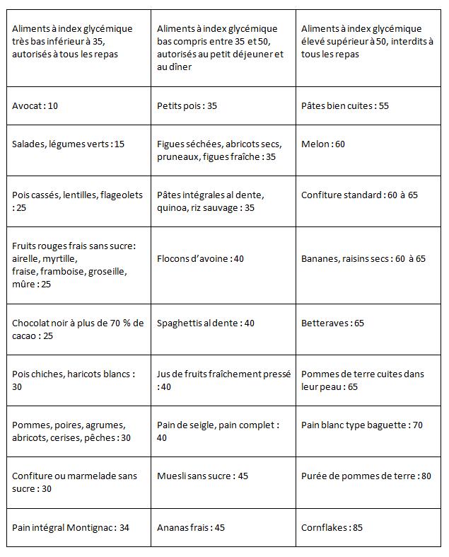 Classement de quelques aliments glucidiques