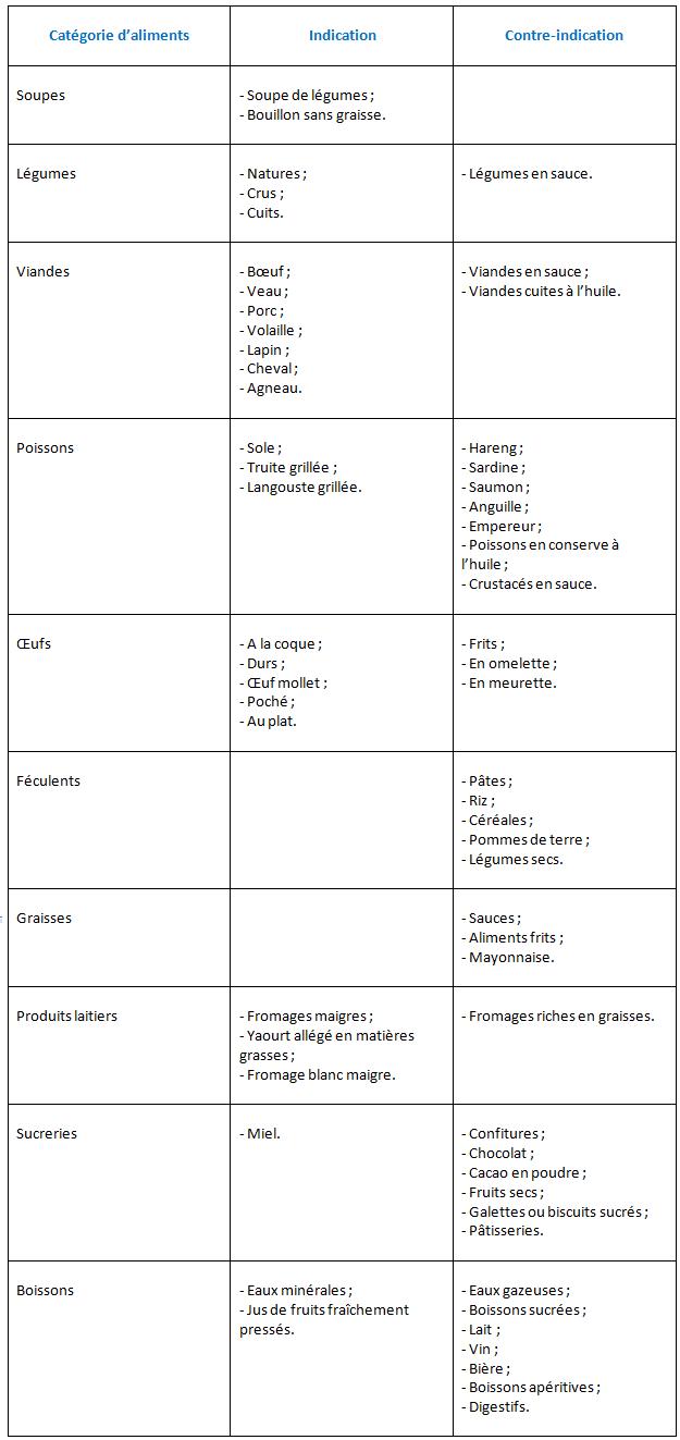 Aliments indiqués ou contre-indiqués