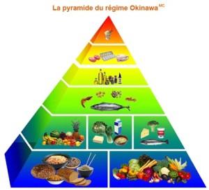 Manger mieux pour vivre plus vieux avec le régime Okinawa